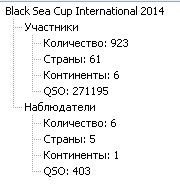 FINAL RESULT - «Black Sea Cup International» 2013